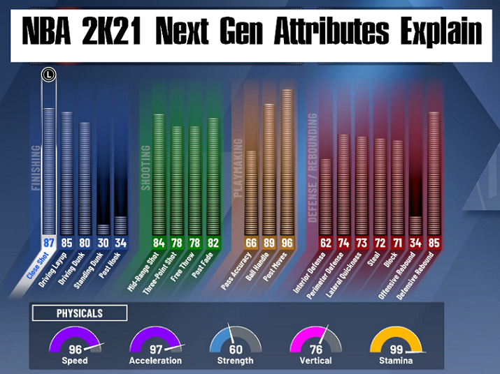 nba 2k21 next gen attribute explain